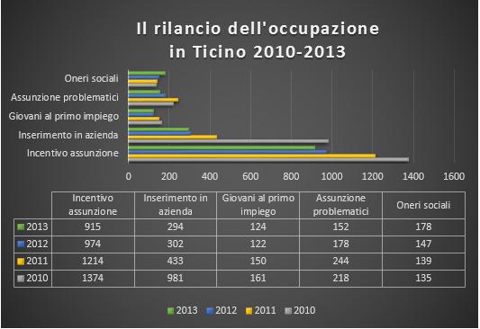 Il rilancio dell'occupazione in Ticino
